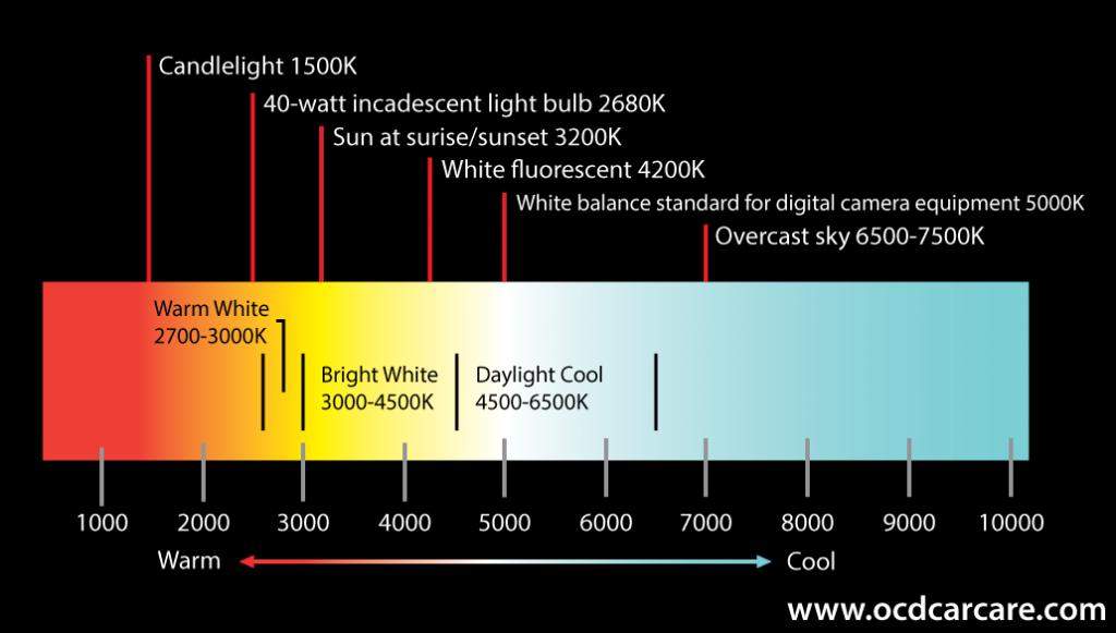 Auto Detailing Lighting Explained For Paint Polishing