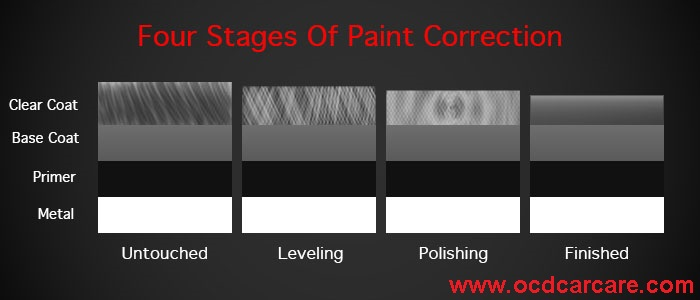 A visual depiction of the stages of paint correction, defined in the auto detailing glossary by OCDCarCare Los Angeles.