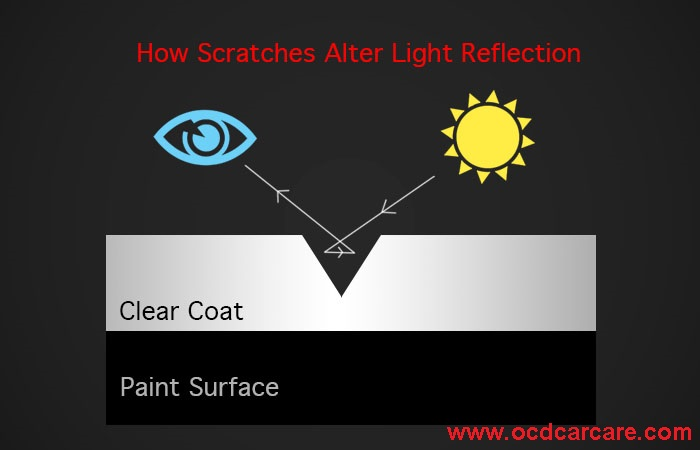 The detailing glossary illustrates how scratches & defects refract light & rob auto paint of color, gloss, and reflectivity.